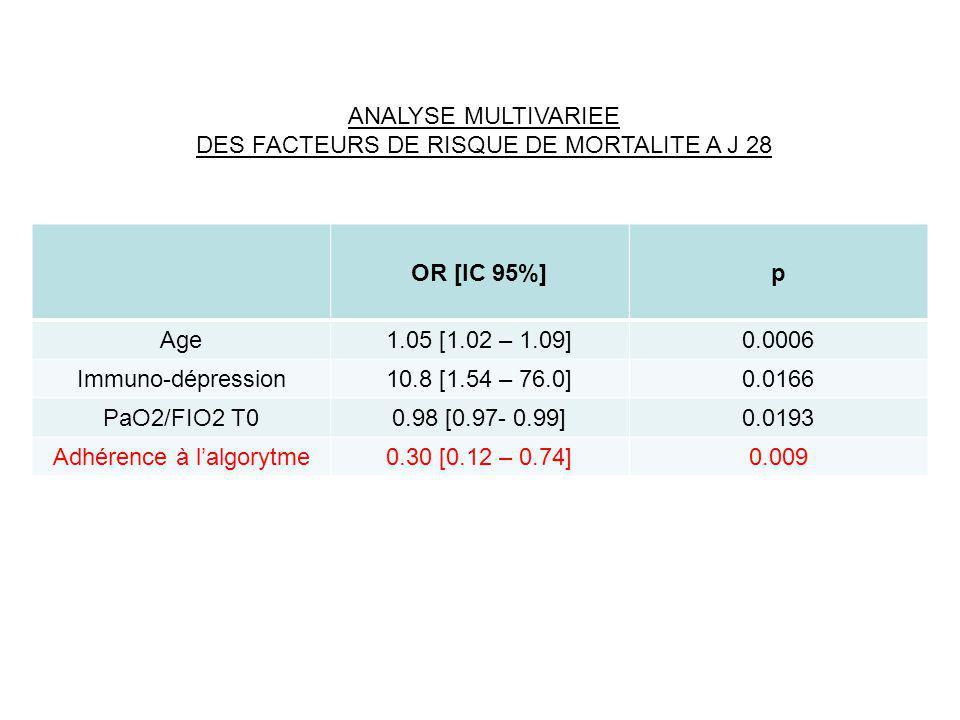 DES FACTEURS DE RISQUE DE MORTALITE A J 28 OR [IC 95%] p Age